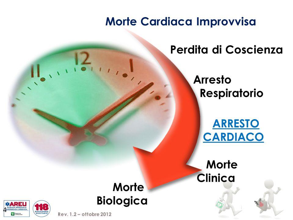 Morte Cardiaca Improvvisa Perdita di Coscienza Arresto Respiratorio ARRESTO CARDIACO Morte Clinica Morte Biologica 4