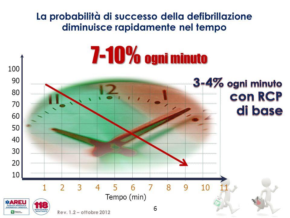 100 90 80 70 60 50 40 30 20 10 Tempo (min) 1234567891011 La probabilità di successo della defibrillazione diminuisce rapidamente nel tempo 7-10% ogni