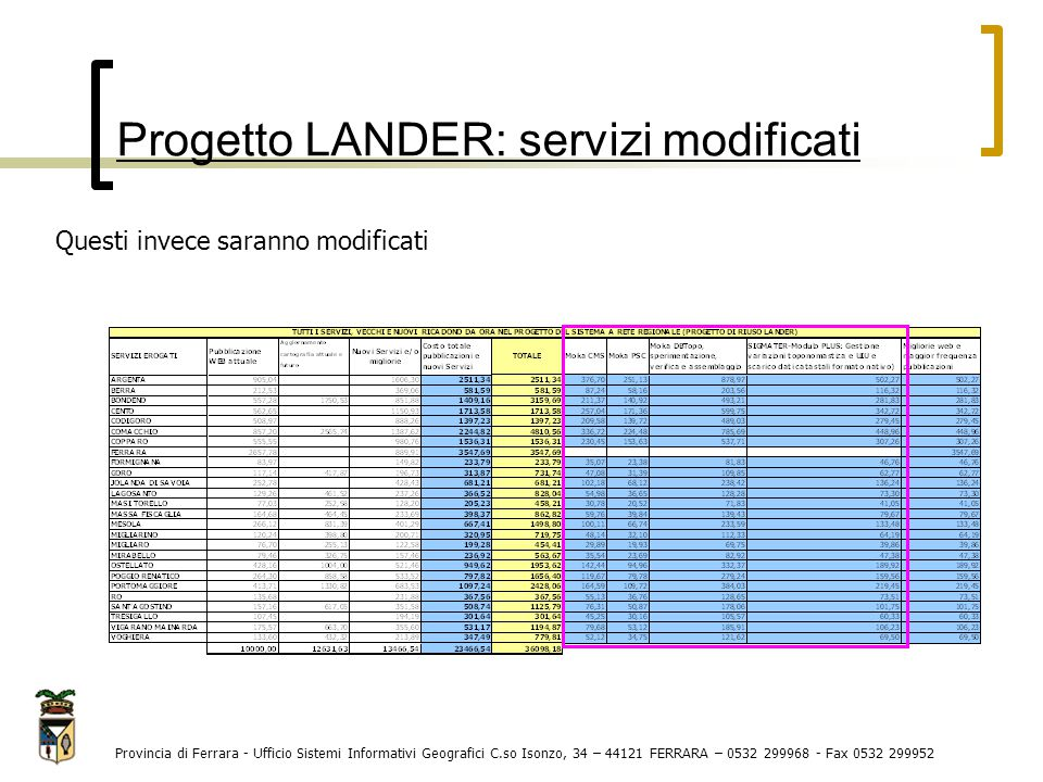Progetto LANDER: servizi modificati Provincia di Ferrara - Ufficio Sistemi Informativi Geografici C.so Isonzo, 34 – 44121 FERRARA – 0532 299968 - Fax 0532 299952 MokaDB: I comuni aggiornatori e il Centro Servizi avrebbero dovuto aggiornare il DB Topo e attraverso il Moka DB validare le nuove versioni così da renderle ufficiali.