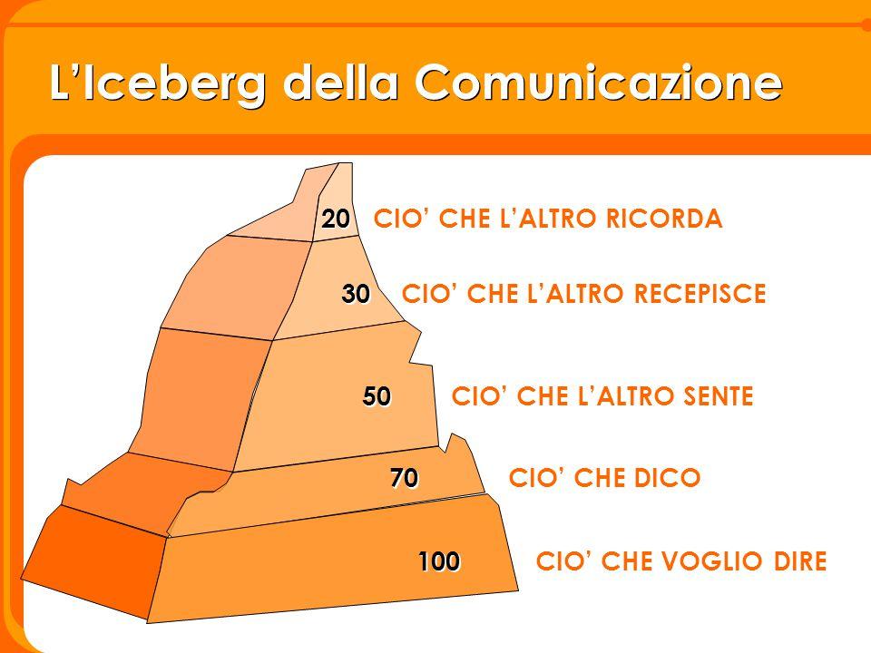 L'Iceberg della Comunicazione 100 CIO' CHE VOGLIO DIRE 70 CIO' CHE DICO 50 CIO' CHE L'ALTRO SENTE 30 CIO' CHE L'ALTRO RECEPISCE 20 CIO' CHE L'ALTRO RI