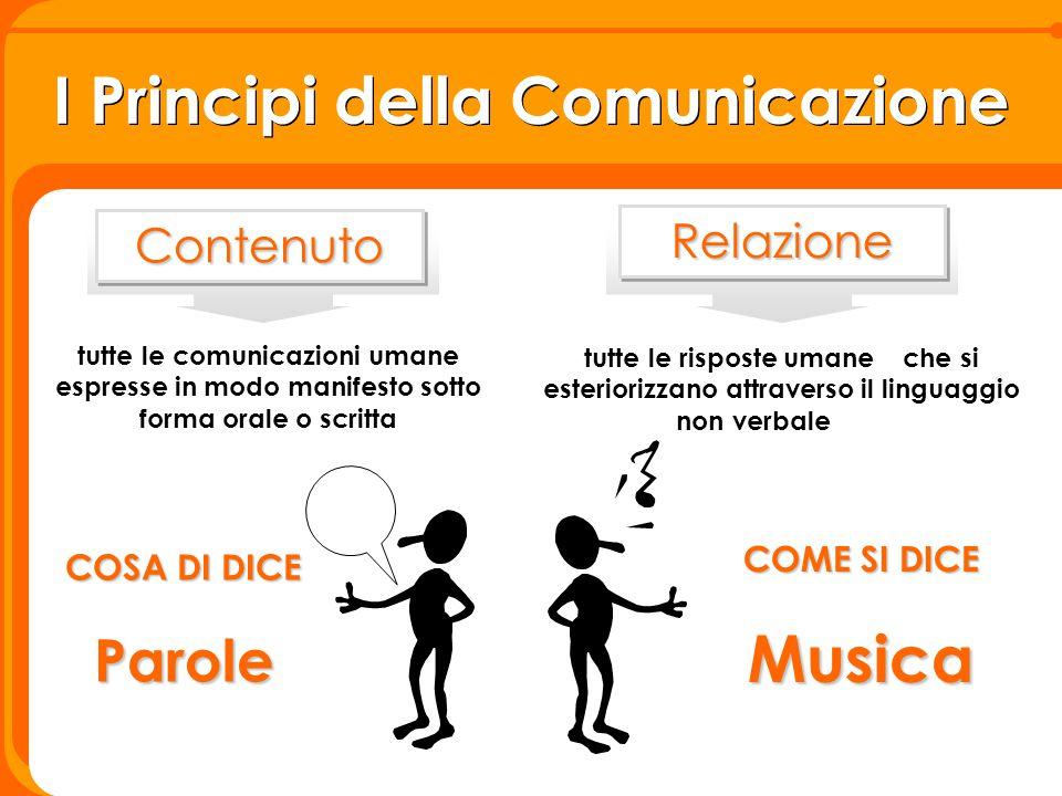 I Principi della Comunicazione tutte le comunicazioni umane espresse in modo manifesto sotto forma orale o scritta tutte le risposte umaneche si ester