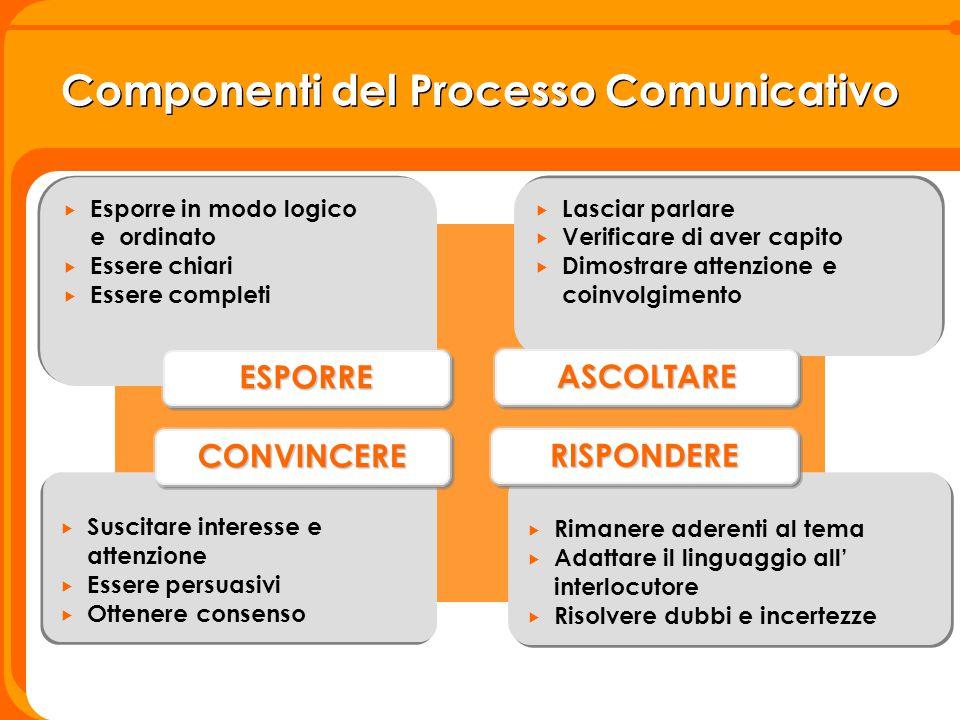 Componenti del Processo Comunicativo  Esporre in modo logico e ordinato  Essere chiari  Essere completi  Esporre in modo logico e ordinato  Esser