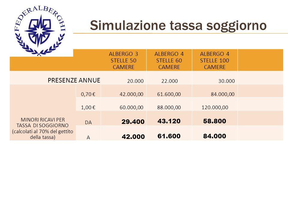Simulazione tassa soggiorno ALBERGO 3 STELLE 50 CAMERE ALBERGO 4 STELLE 60 CAMERE ALBERGO 4 STELLE 100 CAMERE PRESENZE ANNUE 20.000 22.000 30.000 MINORI RICAVI PER TASSA DI SOGGIORNO (calcolati al 70% del gettito della tassa) 0,70 € 42.000,0061.600,00 84.000,00 1,00 € 60.000,0088.000,00120.000,00 DA 29.400 43.12058.800 A 42.000 61.60084.000