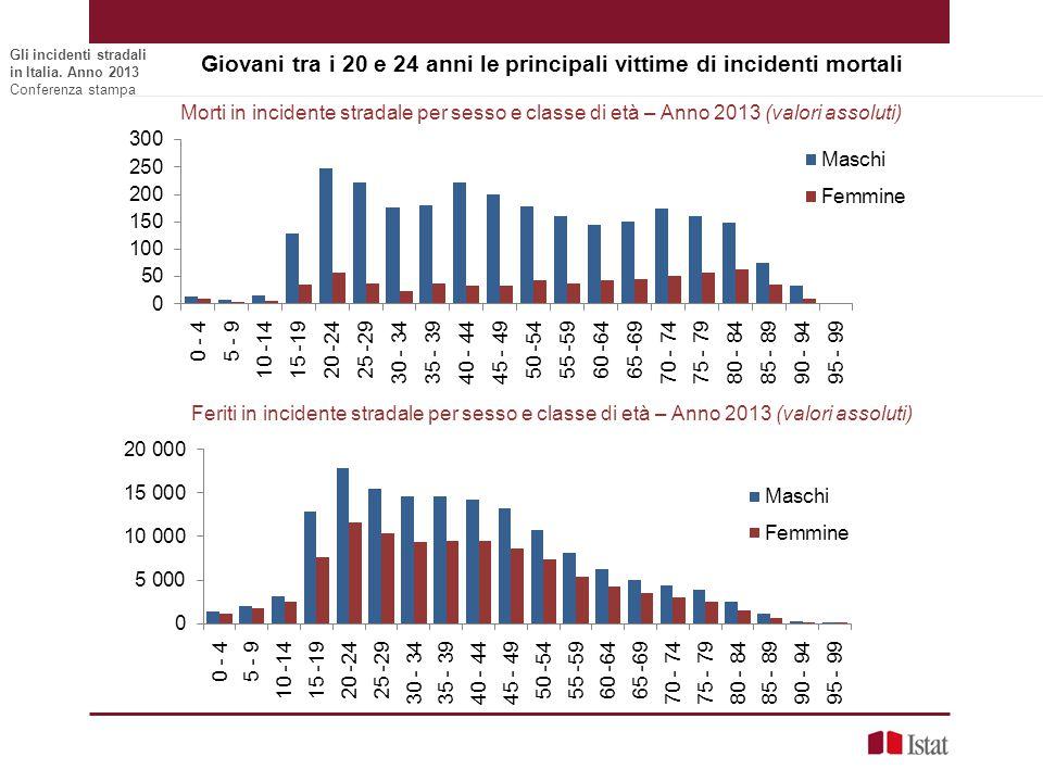 Morti in incidente stradale per sesso e classe di età – Anno 2013 (valori assoluti) Feriti in incidente stradale per sesso e classe di età – Anno 2013