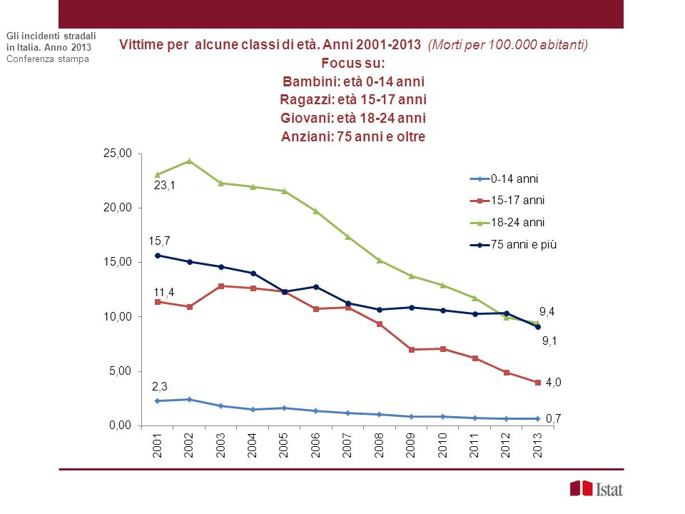 Vittime per alcune classi di età. Anni 2001-2013 (Morti per 100.000 abitanti) Focus su: Bambini: età 0-14 anni Ragazzi: età 15-17 anni Giovani: età 18