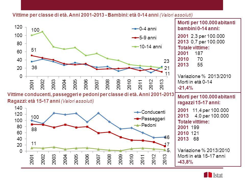 Vittime per classe di età. Anni 2001-2013 - Bambini: età 0-14 anni (Valori assoluti) Morti per 100.000 abitanti bambini 0-14 anni: 2001 2,3 per 100.00