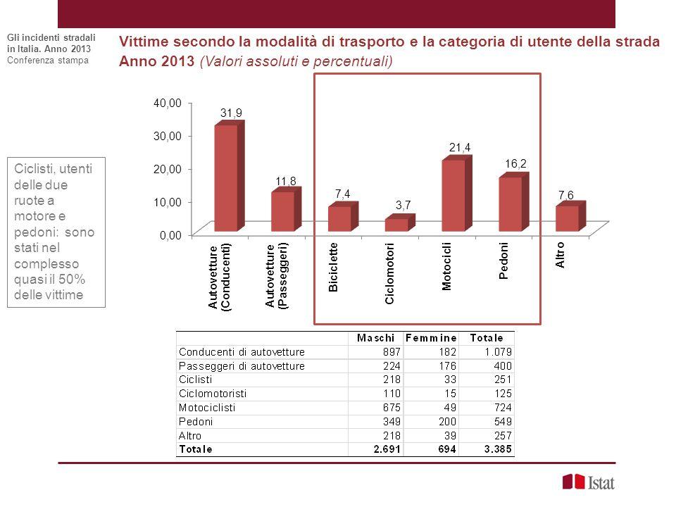 Vittime secondo la modalità di trasporto e la categoria di utente della strada Anno 2013 (Valori assoluti e percentuali) Gli incidenti stradali in Ita
