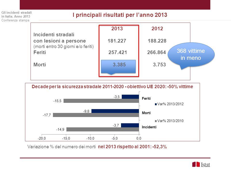 I principali risultati per l'anno 2013 Gli incidenti stradali in Italia. Anno 2013 Conferenza stampa 2013 2012 Incidenti stradali con lesioni a person