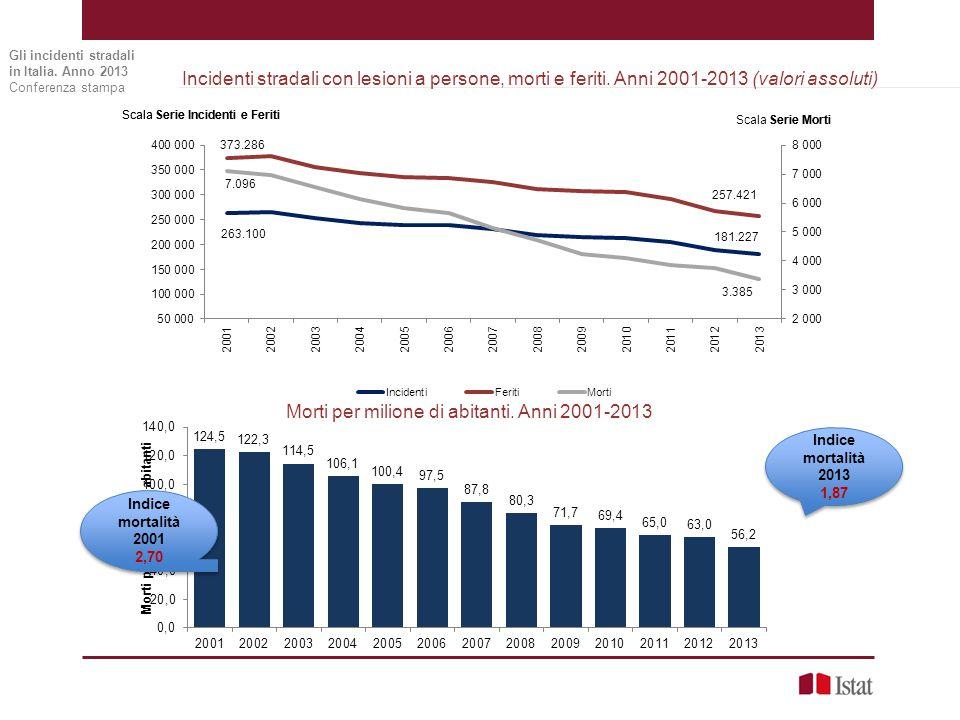 Vittime secondo la modalità di trasporto e la categoria di utente della strada Anno 2013 (Valori assoluti e percentuali) Gli incidenti stradali in Italia.