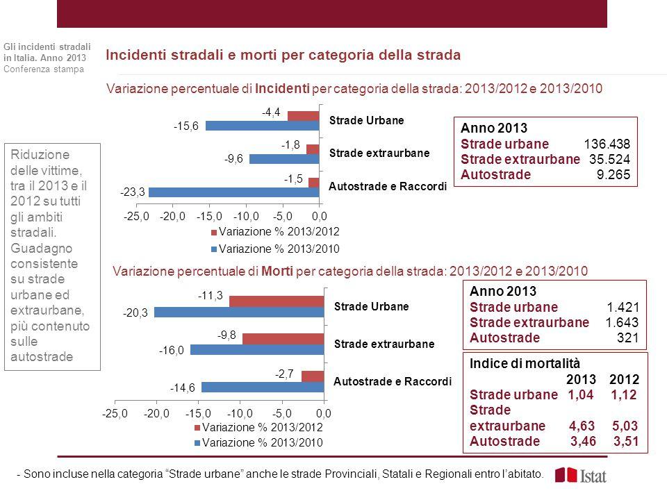 Incidenti stradali e morti per categoria della strada Riduzione delle vittime, tra il 2013 e il 2012 su tutti gli ambiti stradali. Guadagno consistent