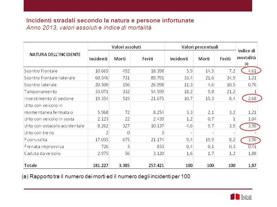 Incidenti stradali secondo la natura e persone infortunate Anno 2013, valori assoluti e indice di mortalità (a) Rapporto tra il numero dei morti ed il
