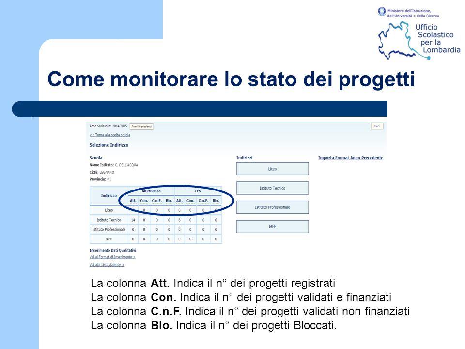 Come monitorare lo stato dei progetti La colonna Att. Indica il n° dei progetti registrati La colonna Con. Indica il n° dei progetti validati e finanz