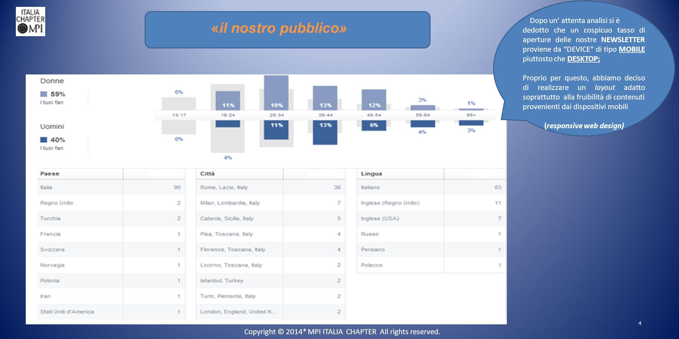 «il nostro pubblico» 4 Dopo un' attenta analisi si è dedotto che un cospicuo tasso di aperture delle nostre NEWSLETTER proviene da DEVICE di tipo MOBILE piuttosto che DESKTOP; Proprio per questo, abbiamo deciso di realizzare un layout adatto soprattutto alla fruibilità di contenuti provenienti dai dispositivi mobili (responsive web design) Copyright © 2014* MPI ITALIA CHAPTER All rights reserved.