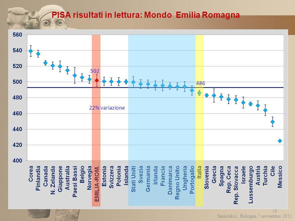 PISA risultati in lettura: Mondo Emilia Romagna 18 486 502 Siniscalco, Bologna 7 novembre 2011 22% variazione