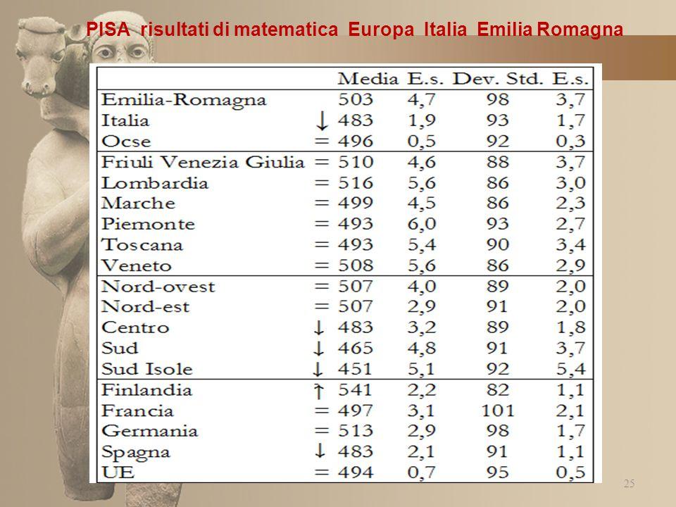 PISA risultati di matematica Europa Italia Emilia Romagna 25