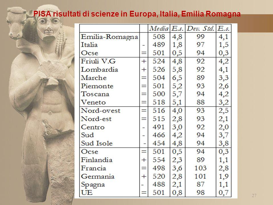 PISA risultati di scienze in Europa, Italia, Emilia Romagna 27