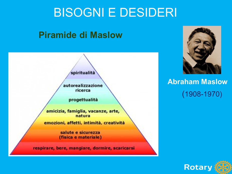 BISOGNI E DESIDERI Piramide di Maslow Abraham Maslow ( 1908-1970)