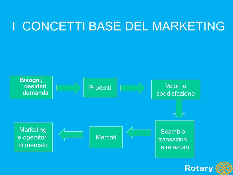 I CONCETTI BASE DEL MARKETING Prodotti Bisogni, desideri domanda Valori e soddisfazione Scambio, transazioni e relazioni Mercati Marketing e operatori