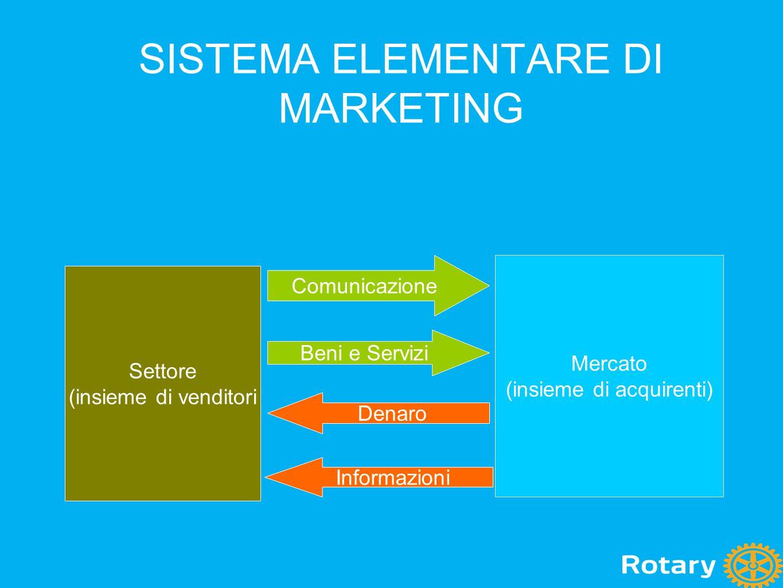 SISTEMA ELEMENTARE DI MARKETING Settore (insieme di venditori Mercato (insieme di acquirenti) Comunicazione Beni e Servizi Denaro Informazioni