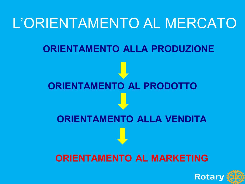 L'ORIENTAMENTO AL MERCATO ORIENTAMENTO ALLA PRODUZIONE ORIENTAMENTO AL PRODOTTO ORIENTAMENTO ALLA VENDITA ORIENTAMENTO AL MARKETING