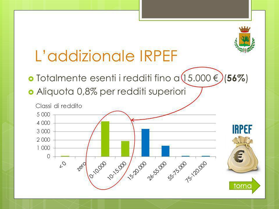 L'addizionale IRPEF torna  Totalmente esenti i redditi fino a 15.000 € ( 56% )  Aliquota 0,8% per redditi superiori