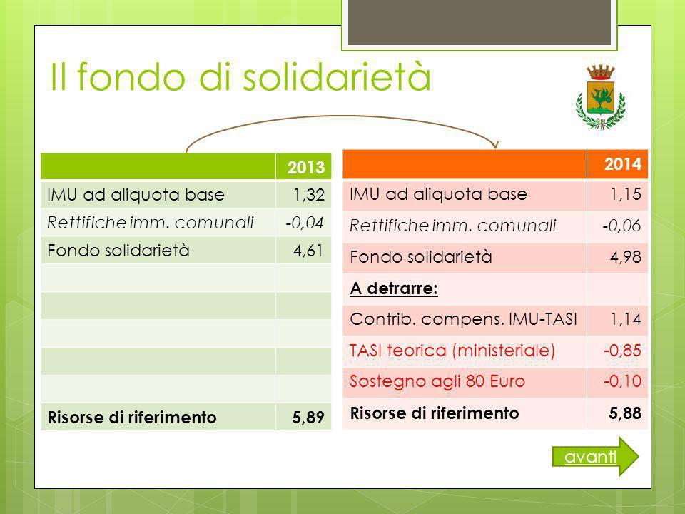 Il fondo di solidarietà 2013 IMU ad aliquota base1,32 Rettifiche imm.