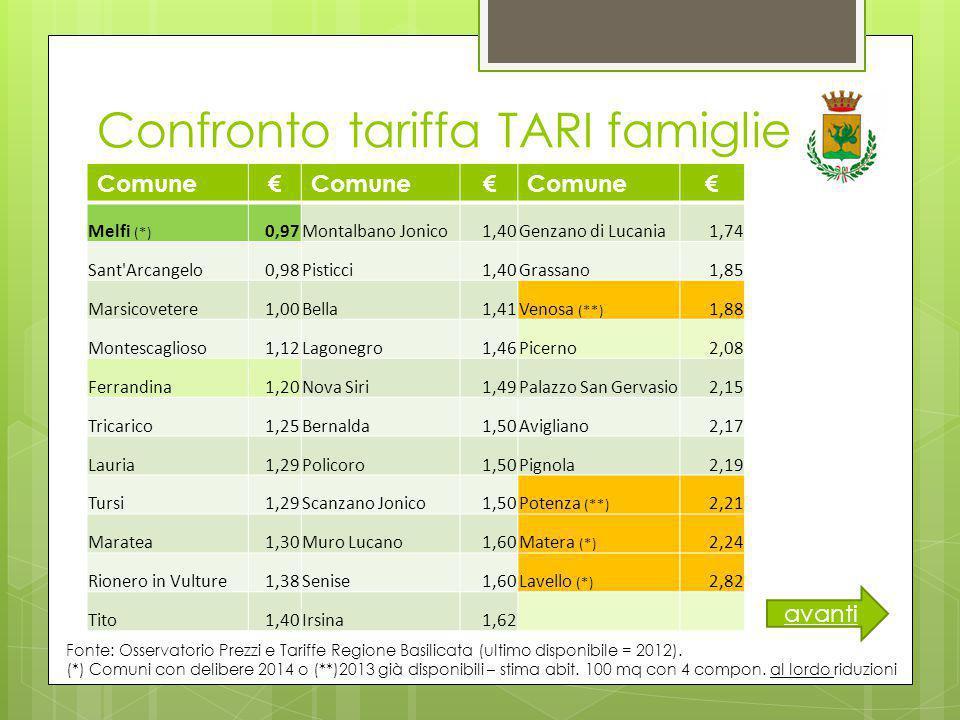 Confronto tariffa TARI famiglie Comune€ € € Melfi (*) 0,97Montalbano Jonico1,40Genzano di Lucania1,74 Sant Arcangelo0,98Pisticci1,40Grassano1,85 Marsicovetere1,00Bella1,41Venosa (**) 1,88 Montescaglioso1,12Lagonegro1,46Picerno2,08 Ferrandina1,20Nova Siri1,49Palazzo San Gervasio2,15 Tricarico1,25Bernalda1,50Avigliano2,17 Lauria1,29Policoro1,50Pignola2,19 Tursi1,29Scanzano Jonico1,50Potenza (**) 2,21 Maratea1,30Muro Lucano1,60Matera (*) 2,24 Rionero in Vulture1,38Senise1,60Lavello (*) 2,82 Tito1,40Irsina1,62 Fonte: Osservatorio Prezzi e Tariffe Regione Basilicata (ultimo disponibile = 2012).
