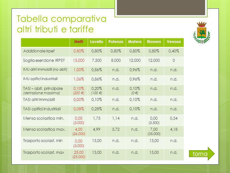 Tabella comparativa altri tributi e tariffe MelfiLavelloPotenzaMateraRioneroVenosa Addizionale Irpef0,80% 0,40% Soglia esenzione IRPEF15.0007.5008.00012.000 0 IMU altri immobili (no abit) 1,00%0,86%n.d.0,96%n.d.
