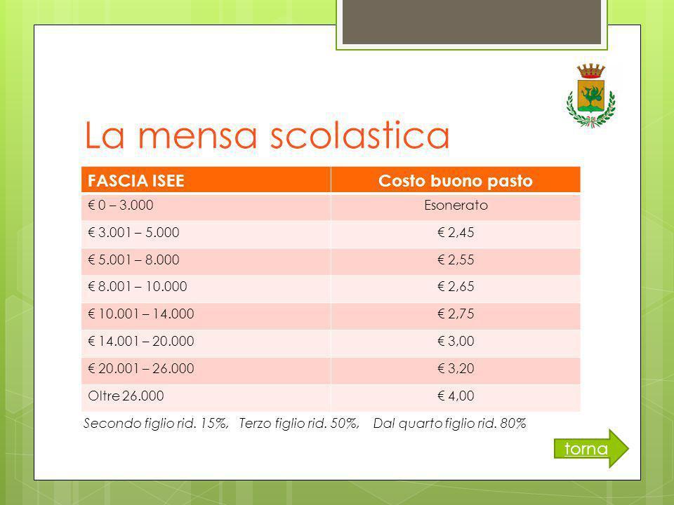 La mensa scolastica FASCIA ISEECosto buono pasto € 0 – 3.000Esonerato € 3.001 – 5.000€ 2,45 € 5.001 – 8.000€ 2,55 € 8.001 – 10.000€ 2,65 € 10.001 – 14.000€ 2,75 € 14.001 – 20.000€ 3,00 € 20.001 – 26.000€ 3,20 Oltre 26.000€ 4,00 Secondo figlio rid.