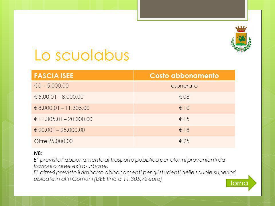 Lo scuolabus FASCIA ISEECosto abbonamento € 0 – 5.000,00esonerato € 5.00,01 – 8.000,00€ 08 € 8.000,01 – 11.305,00€ 10 € 11.305,01 – 20.000,00€ 15 € 20.001 – 25.000,00€ 18 Oltre 25.000,00€ 25 torna NB: E' previsto l'abbonamento al trasporto pubblico per alunni provenienti da frazioni o aree extra-urbane.