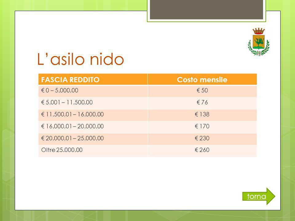 L'asilo nido torna FASCIA REDDITOCosto mensile € 0 – 5.000,00€ 50 € 5.001 – 11.500,00€ 76 € 11.500,01 – 16.000,00€ 138 € 16.000,01 – 20.000,00€ 170 € 20.000,01 – 25.000,00€ 230 Oltre 25.000,00€ 260