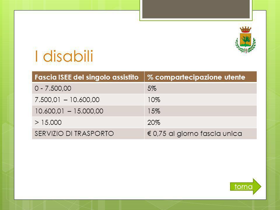I disabili Fascia ISEE del singolo assistito% compartecipazione utente 0 - 7.500,005% 7.500,01 – 10.600,0010% 10.600,01 – 15.000,0015% > 15.00020% SERVIZIO DI TRASPORTO€ 0,75 al giorno fascia unica torna
