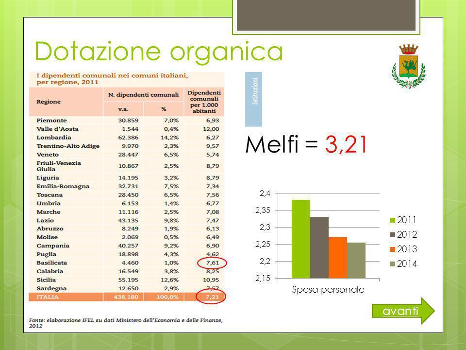 Dotazione organica Melfi = 3,21 avanti