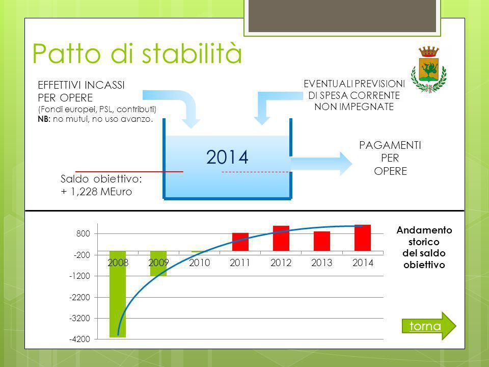 Patto di stabilità EFFETTIVI INCASSI PER OPERE (Fondi europei, PSL, contributi) NB: no mutui, no uso avanzo.