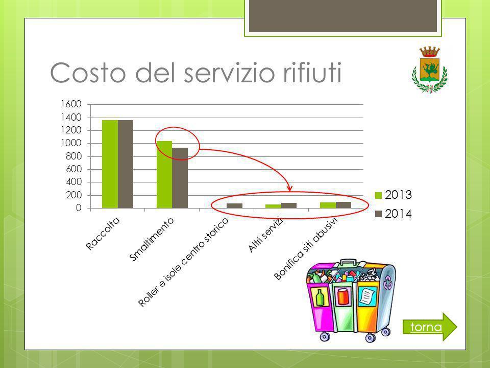 Costo del servizio rifiuti torna