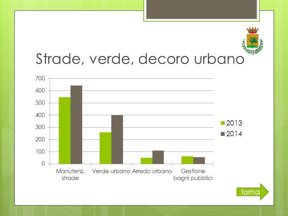 Strade, verde, decoro urbano torna