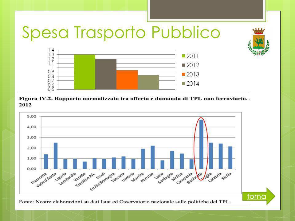 Spesa Trasporto Pubblico torna