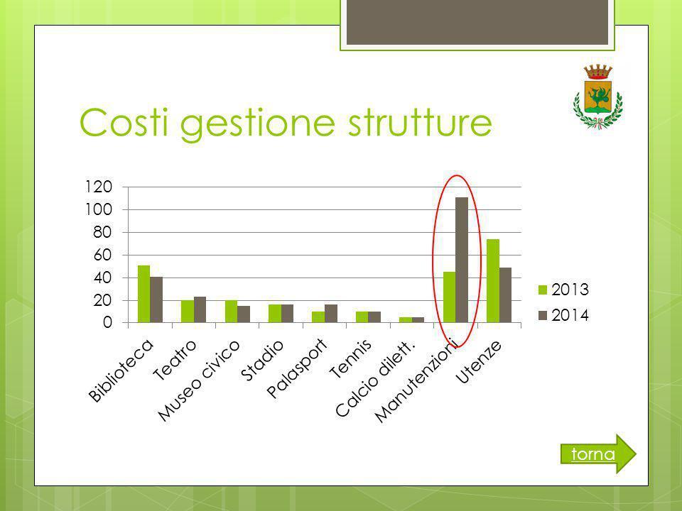 Costi gestione strutture torna