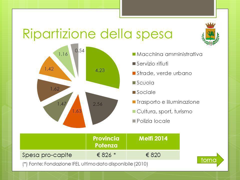 Ripartizione della spesa torna Provincia Potenza Melfi 2014 Spesa pro-capite€ 826 *€ 820 (*) Fonte: Fondazione IFEL ultimo dato disponibile (2010)