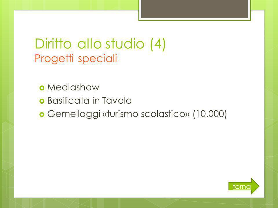 Diritto allo studio (4) Progetti speciali  Mediashow  Basilicata in Tavola  Gemellaggi «turismo scolastico» (10.000) torna