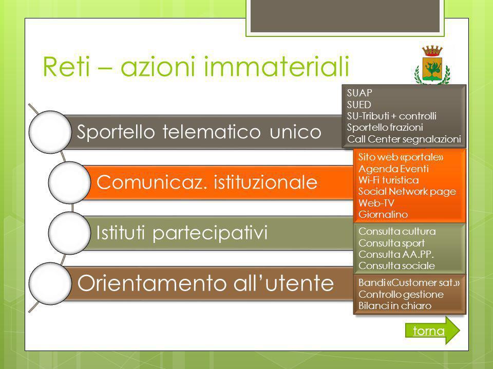 Reti – azioni immateriali torna Sportello telematico unico Comunicaz.