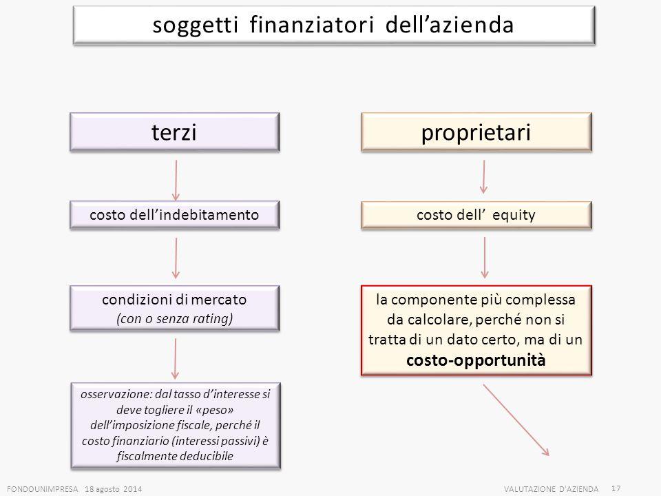 FONDOUNIMPRESA 18 agosto 2014VALUTAZIONE D'AZIENDA 17 soggetti finanziatori dell'azienda terzi proprietari costo dell'indebitamento costo dell' equity