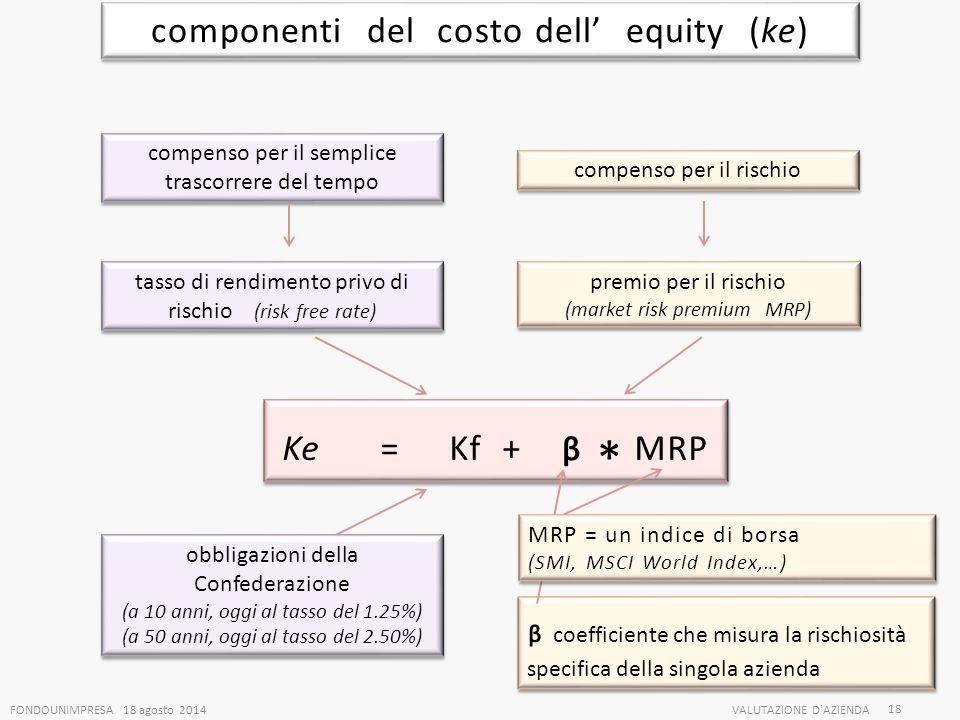 FONDOUNIMPRESA 18 agosto 2014VALUTAZIONE D'AZIENDA 18 componenti del costo dell' equity (ke) compenso per il semplice trascorrere del tempo compenso p