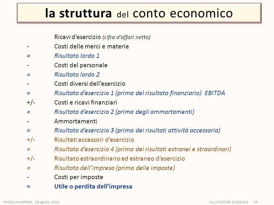 FONDOUNIMPRESA 18 agosto 2014VALUTAZIONE D'AZIENDA 24 la struttura del conto economico Ricavi d'esercizio (cifra d'affari netta) - Costi delle merci e