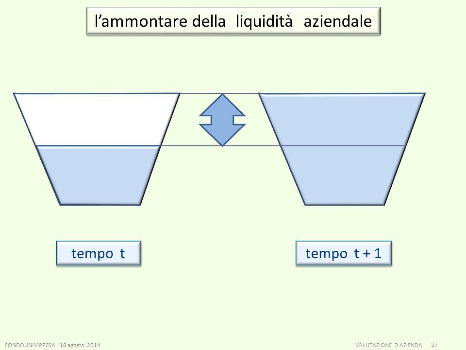 FONDOUNIMPRESA 18 agosto 2014VALUTAZIONE D'AZIENDA 27 l'ammontare della liquidità aziendale tempo t tempo t + 1