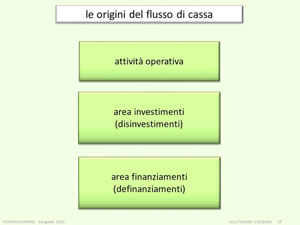 FONDOUNIMPRESA 18 agosto 2014VALUTAZIONE D'AZIENDA 29 le origini del flusso di cassa attività operativa area investimenti (disinvestimenti) area inves