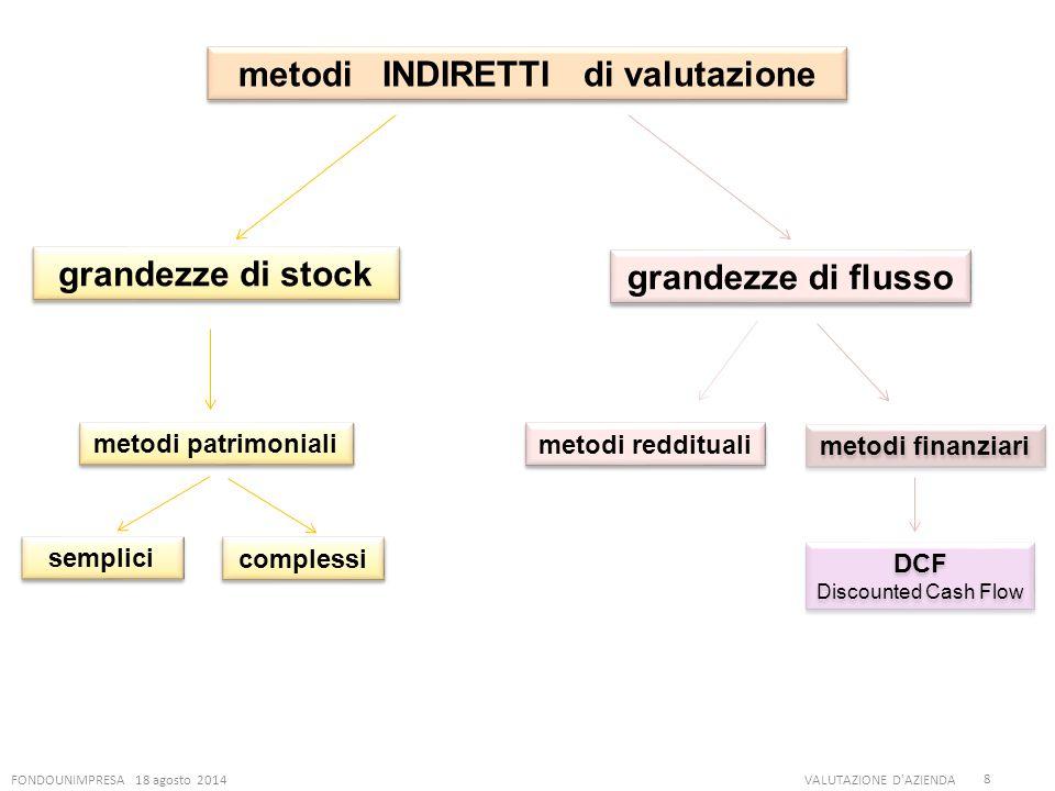 FONDOUNIMPRESA 18 agosto 2014VALUTAZIONE D'AZIENDA 8 metodi INDIRETTI di valutazione grandezze di stock metodi patrimoniali semplici complessi grandez