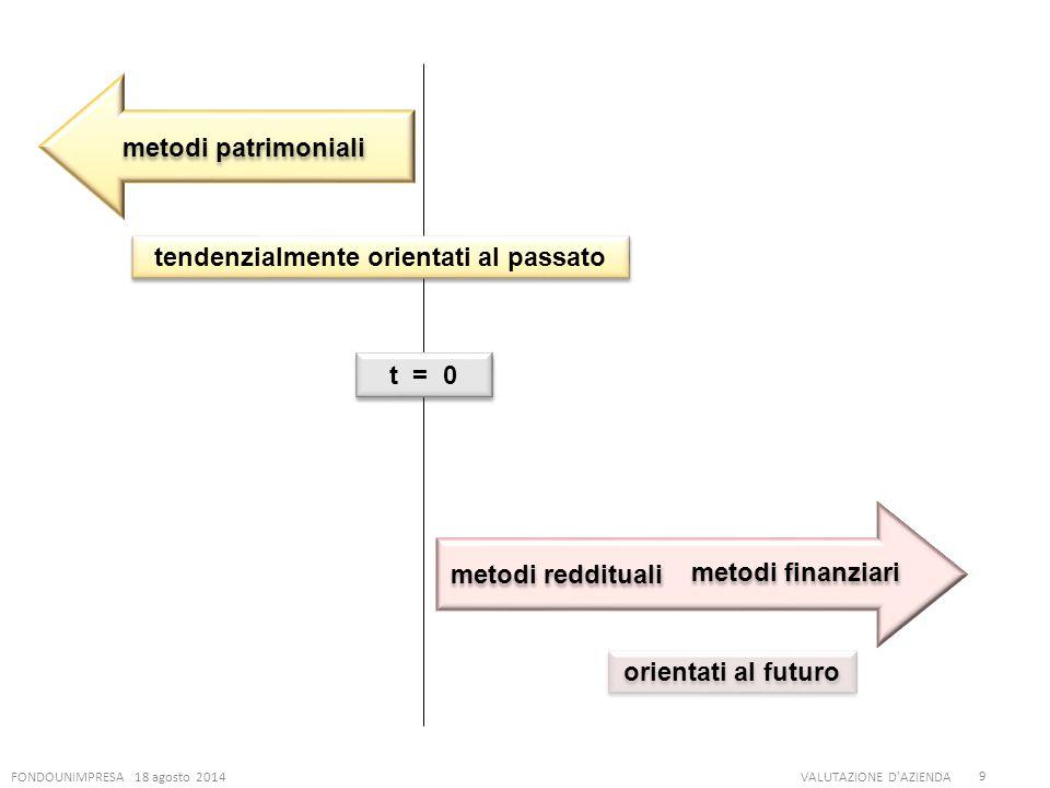 FONDOUNIMPRESA 18 agosto 2014VALUTAZIONE D'AZIENDA 9 metodi reddituali metodi finanziari metodi patrimoniali t = 0 tendenzialmente orientati al passat