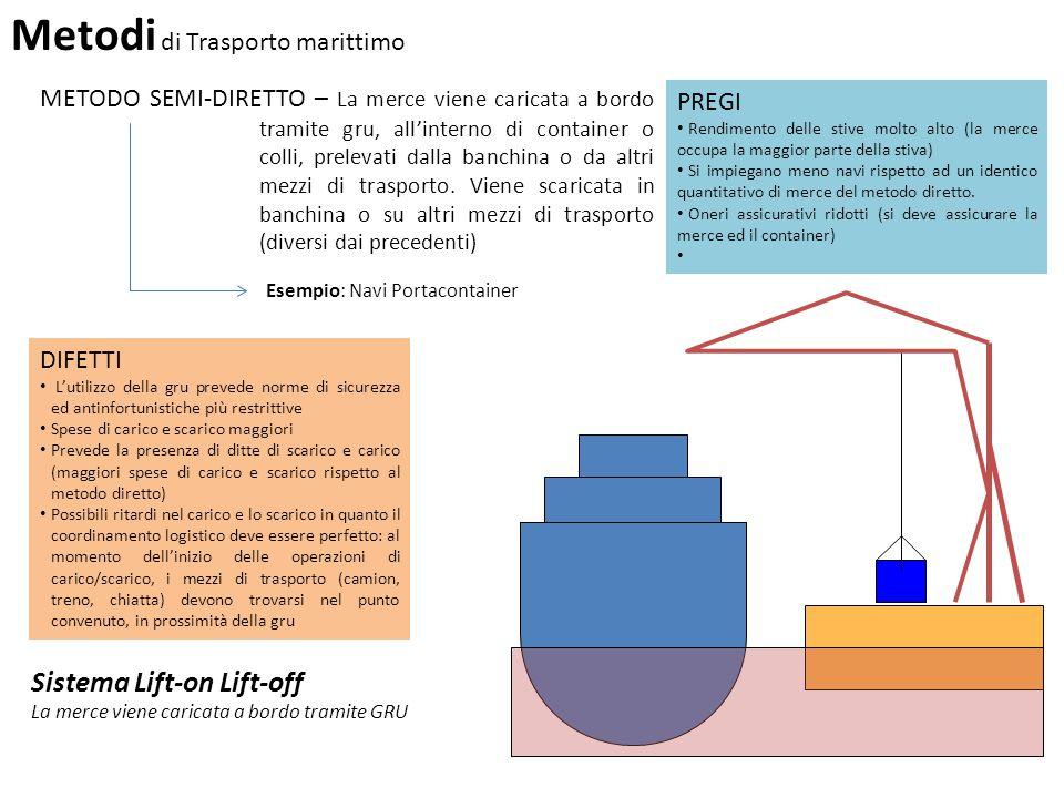 Metodi di Trasporto marittimo METODO SEMI-DIRETTO – La merce viene caricata a bordo tramite gru, all'interno di container o colli, prelevati dalla ban