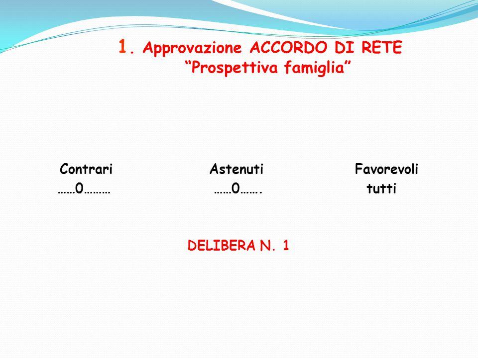 """1. Approvazione ACCORDO DI RETE """"Prospettiva famiglia"""" Contrari Astenuti Favorevoli ……0……… ……0……. tutti DELIBERA N. 1"""